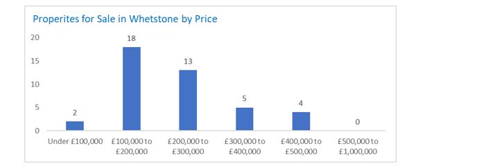 Whetstone-Sales