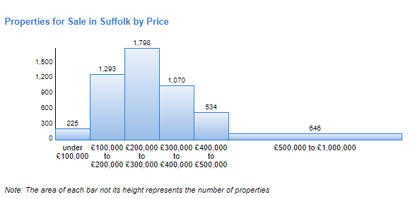 Suffolk House Pricing Graph
